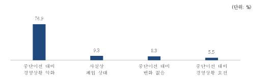 """개성공단 입주기업 86.2% """"폐쇄 이후 경영 상황 악화"""""""